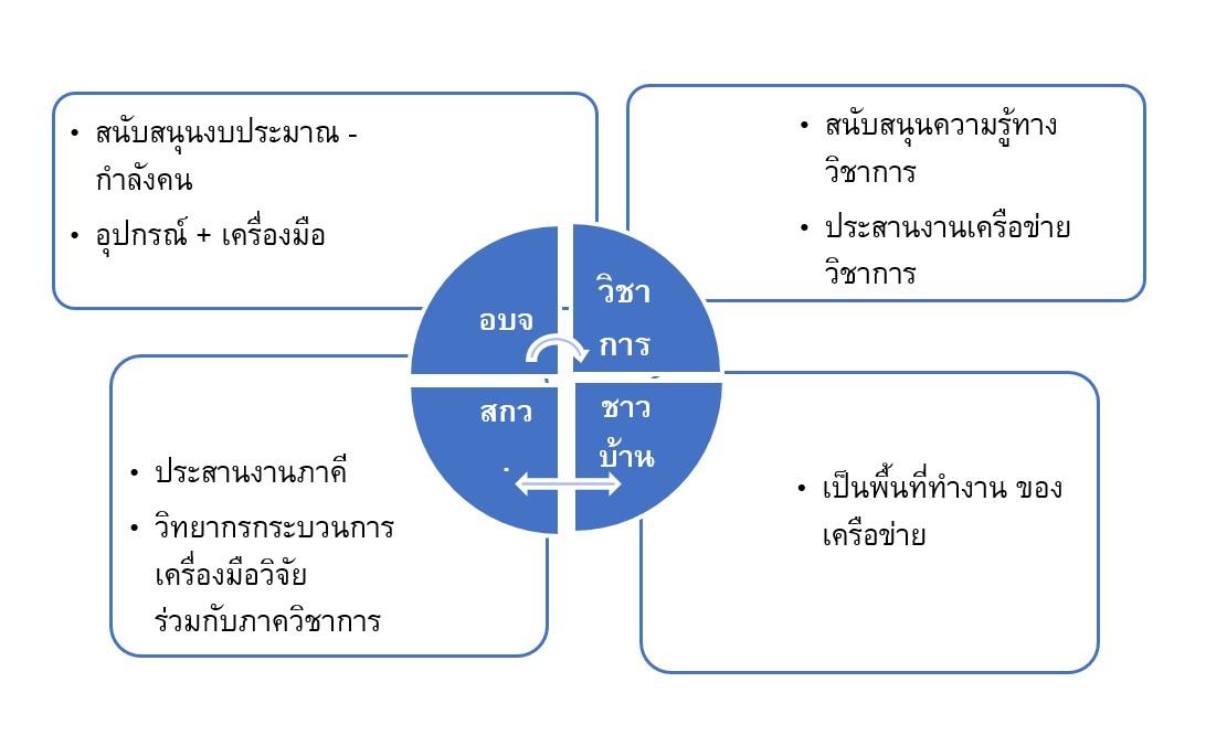 4 ประสาน  จัดการน้ำอุบลราชธานี